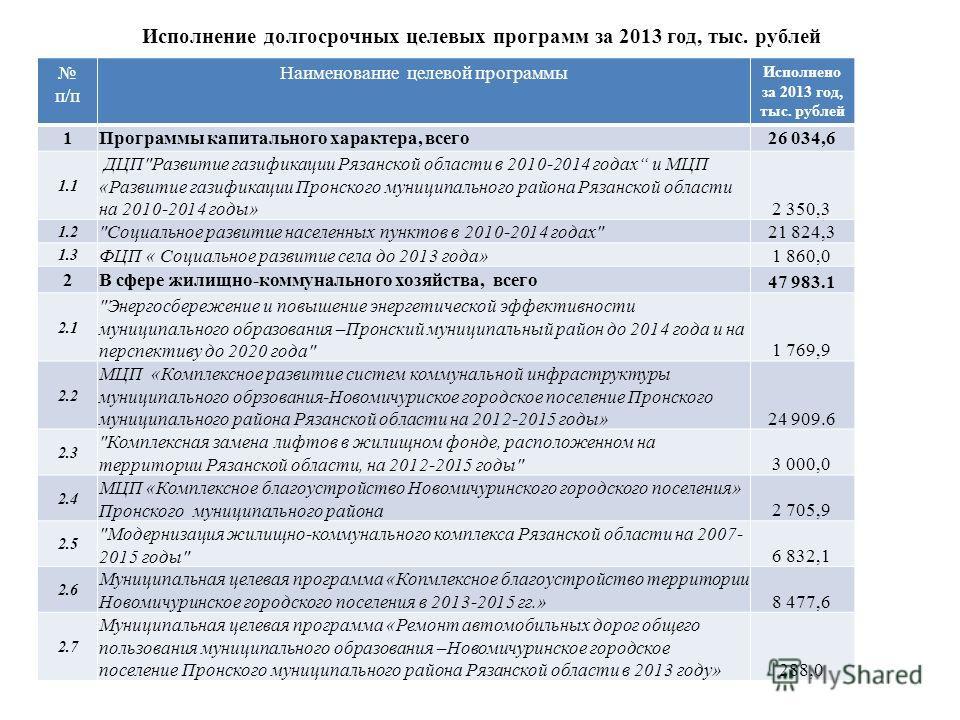 Исполнение долгосрочных целевых программ за 2013 год, тыс. рублей п/п Наименование целевой программы Исполнено за 2013 год, тыс. рублей 1 Программы капитального характера, всего 26 034,6 1.1 ДЦП