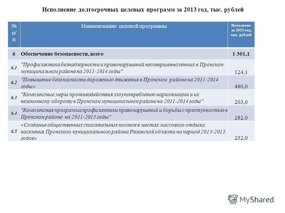 Исполнение долгосрочных целевых программ за 2013 год, тыс. рублей п/ п Наименование целевой программы Исполнено за 2013 год, тыс. рублей 6 Обеспечение безопасности, всего 1 301,1 6.1