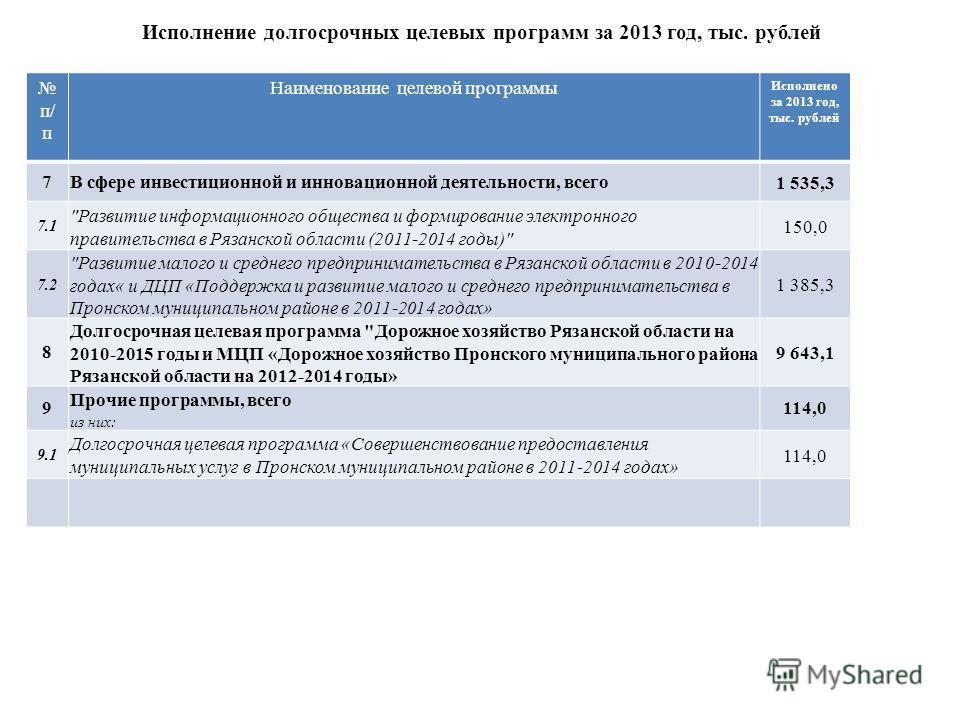 Исполнение долгосрочных целевых программ за 2013 год, тыс. рублей п/ п Наименование целевой программы Исполнено за 2013 год, тыс. рублей 7 В сфере инвестиционной и инновационной деятельности, всего 1 535,3 7.1