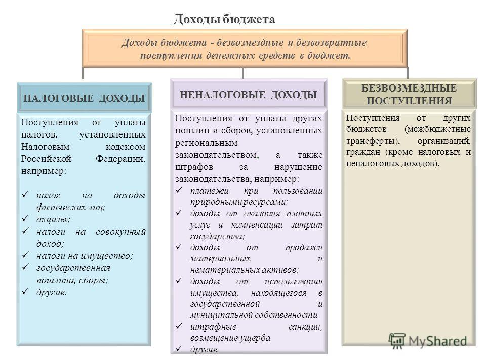 Поступления от уплаты налогов, установленных Налоговым кодексом Российской Федерации, например: налог на доходы физических лиц; акцизы; налоги на совокупный доход; налоги на имущество; государственная пошлина, сборы; другие. Поступления от других бюд