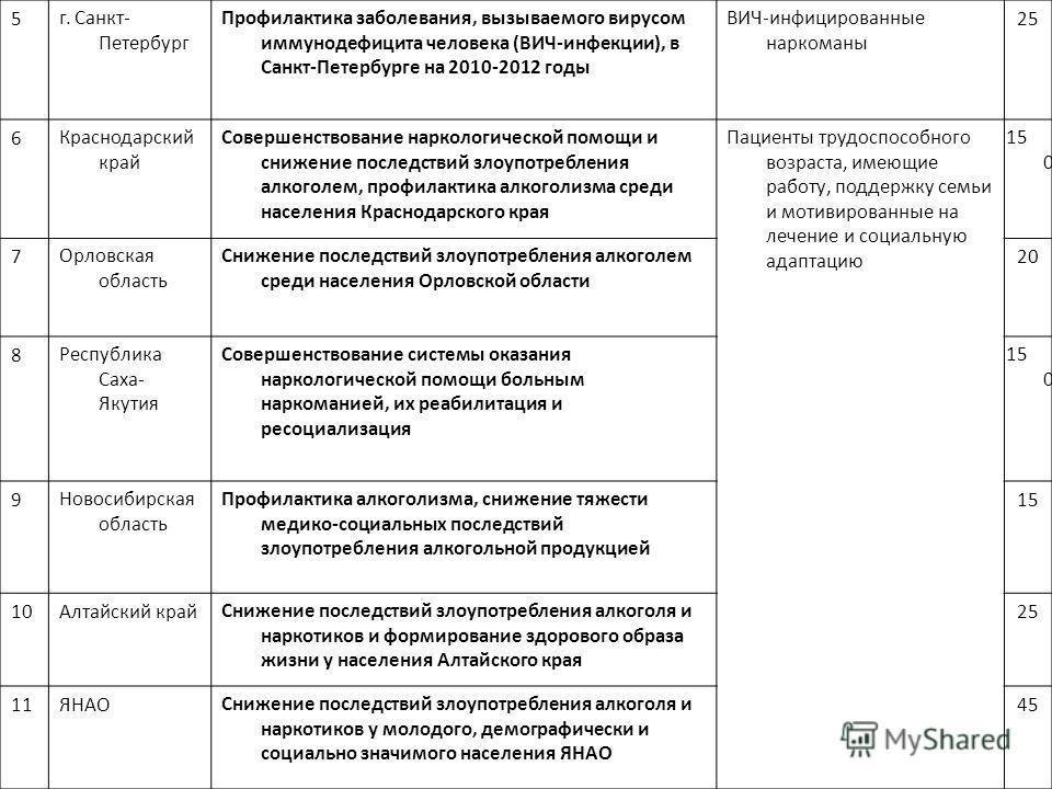 5г. Санкт- Петербург Профилактика заболевания, вызываемого вирусом иммунодефицита человека (ВИЧ-инфекции), в Санкт-Петербурге на 2010-2012 годы ВИЧ-инфицированные наркоманы 25 6Краснодарский край Совершенствование наркологической помощи и снижение по