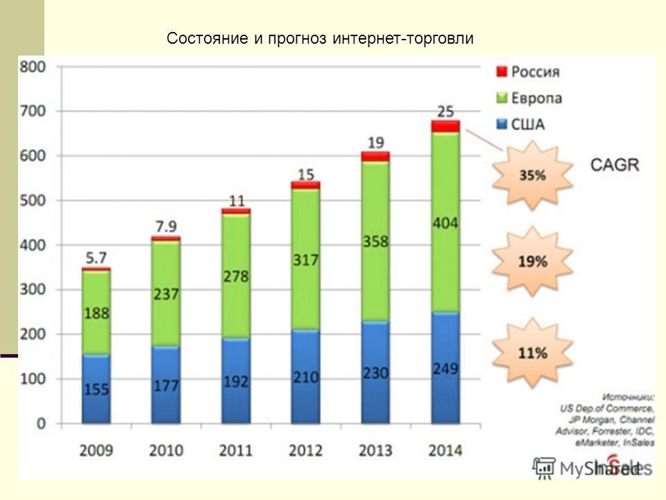 Состояние и прогноз интернет-торговли