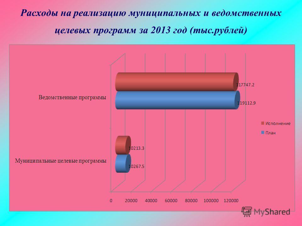 Расходы на реализацию муниципальных и ведомственных целевых программ за 2013 год (тыс.рублей)