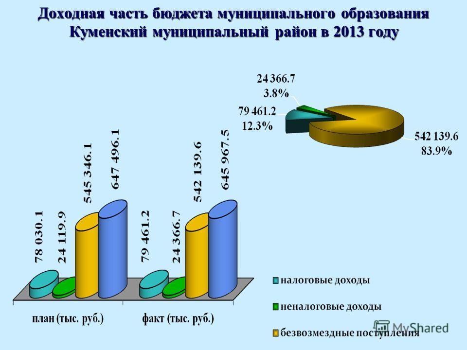 Доходная часть бюджета муниципального образования Куменский муниципальный район в 2013 году