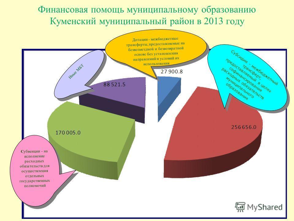 Финансовая помощь муниципальному образованию Куменский муниципальный район в 2013 году Дотации - межбюджетные трансферты, предоставляемые на безвозмездной и безвозвратной основе без установления направлений и условий их использования Иные МБТ С убвен