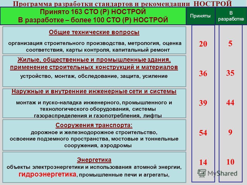 Программа разработки стандартов и рекомендации НОСТРОЙ 20 36 39 54 14 5 35 44 9 10 Приняты В разработке Принято 163 СТО (Р) НОСТРОЙ В разработке – более 100 СТО (Р) НОСТРОЙ Общие технические вопросы организация строительного производства, метрология,