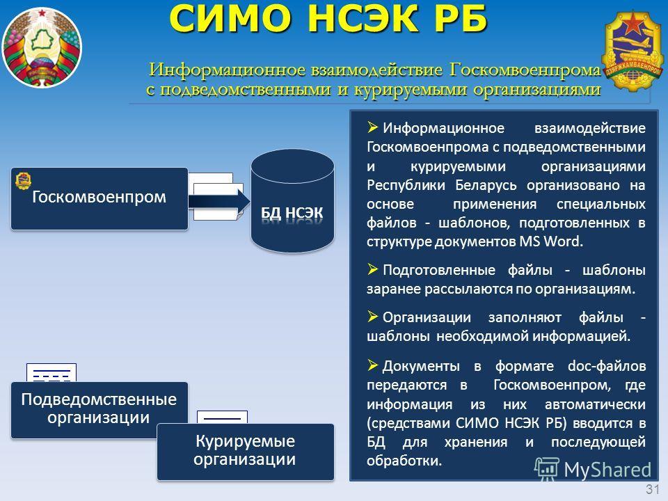 Информационное взаимодействие Госкомвоенпрома с подведомственными и курируемыми организациями Республики Беларусь организовано на основе применения специальных файлов - шаблонов, подготовленных в структуре документов MS Word. Подготовленные файлы - ш