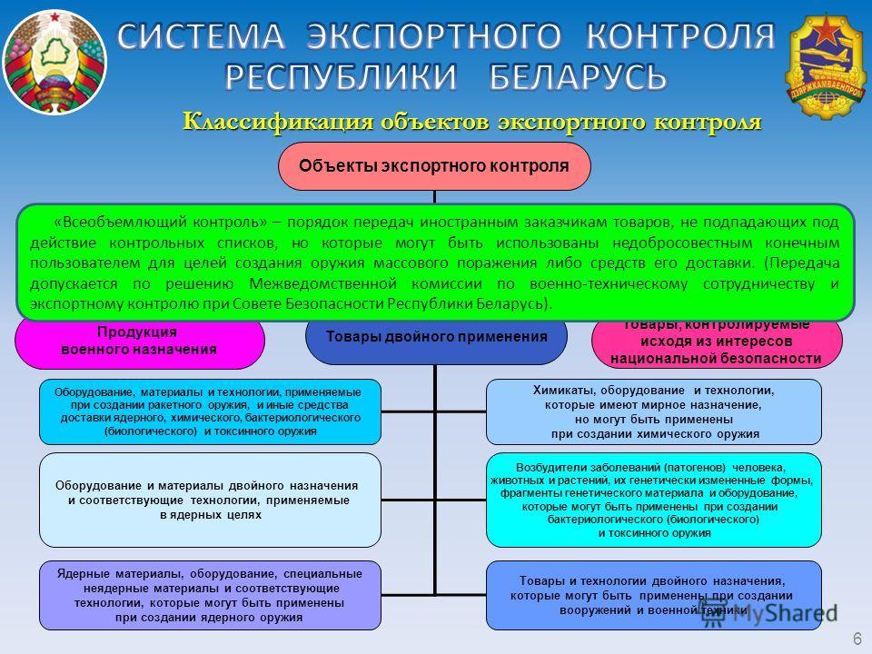Объекты экспортного контроля Товары, контролируемые по принципу
