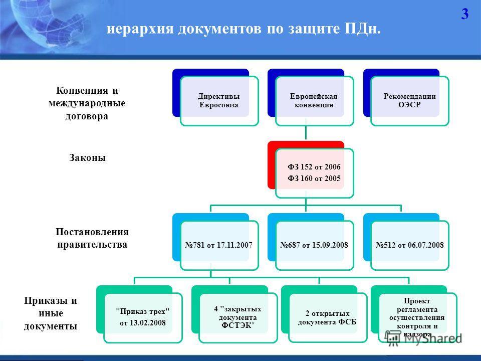 3 иерархия документов по защите ПДн. Директивы Евросоюза Европейская конвенция ФЗ 152 от 2006 ФЗ 160 от 2005 781 от 17.11.2007