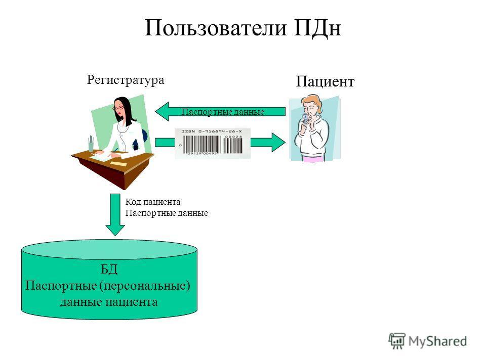 Пользователи ПДн БД Паспортные (персональные) данные пациента Код пациента Паспортные данные Регистратура Пациент