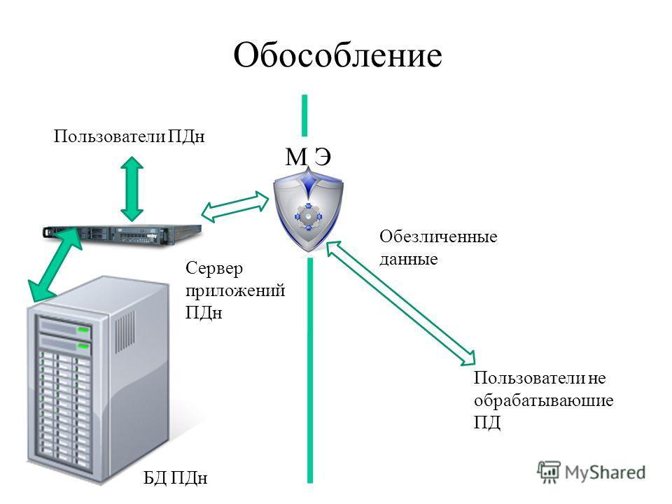 Обособление Пользователи ПДн БД ПДн Обезличенные данные Сервер приложений ПДн Пользователи не обрабатываюшие ПД М Э