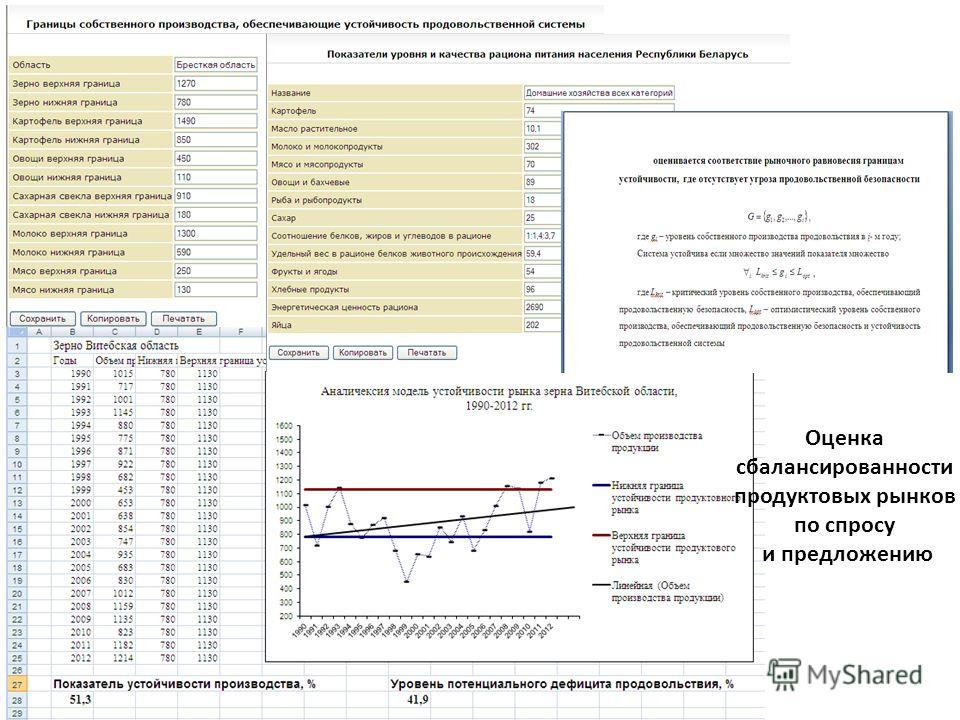 Оценка сбалансированности продуктовых рынков по спросу и предложению