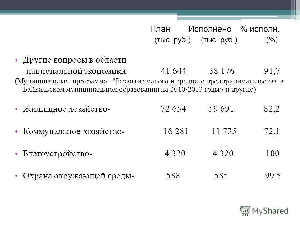 План Исполнено % исполн. (тыс. руб.) (тыс. руб.) (%) Другие вопросы в области национальной экономики- 41 644 38 176 91,7 (Муниципальная программа