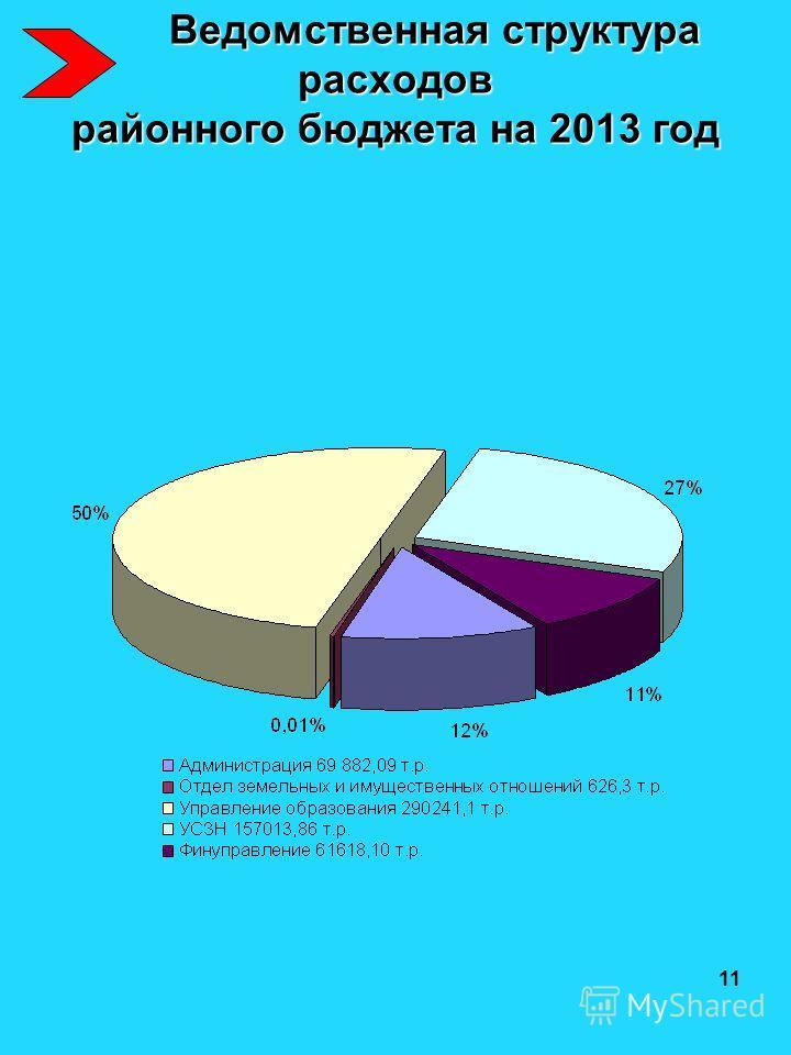 Ведомственная структура расходов районного бюджета на 2013 год Ведомственная структура расходов районного бюджета на 2013 год 11