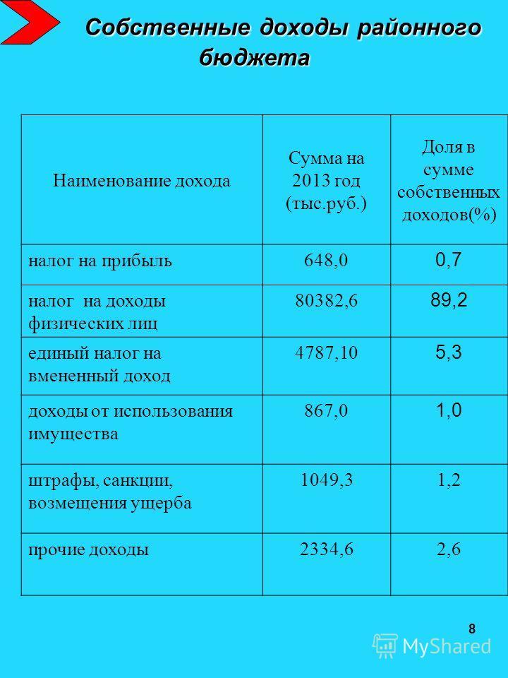 Собственные доходы районного бюджета Собственные доходы районного бюджета Наименование дохода Сумма на 2013 год (тыс.руб.) Доля в сумме собственных доходов(%) налог на прибыль648,0 0,7 налог на доходы физических лиц 80382,6 89,2 единый налог на вмене