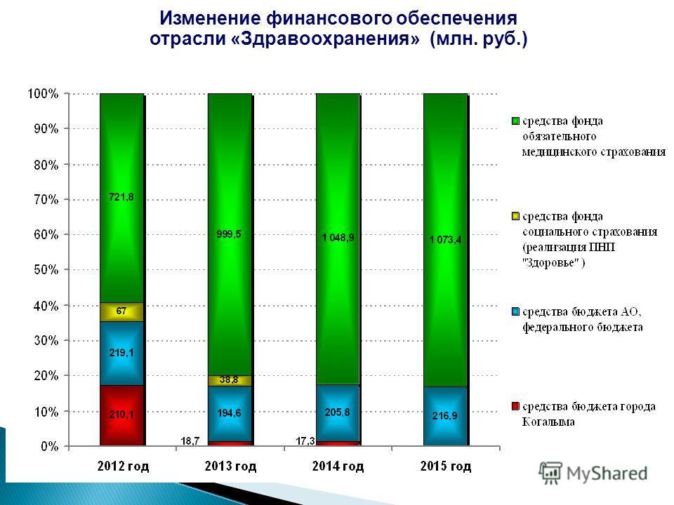 Изменение финансового обеспечения отрасли «Здравоохранения» (млн. руб.)