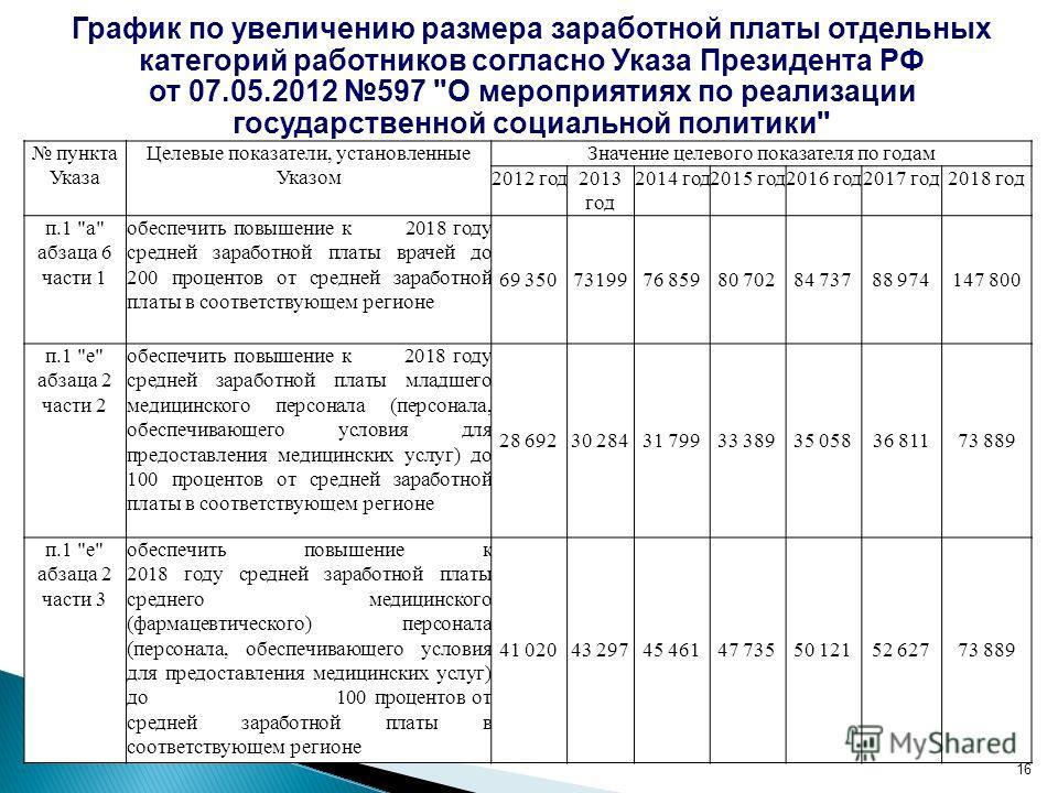 16 График по увеличению размера заработной платы отдельных категорий работников согласно Указа Президента РФ от 07.05.2012 597