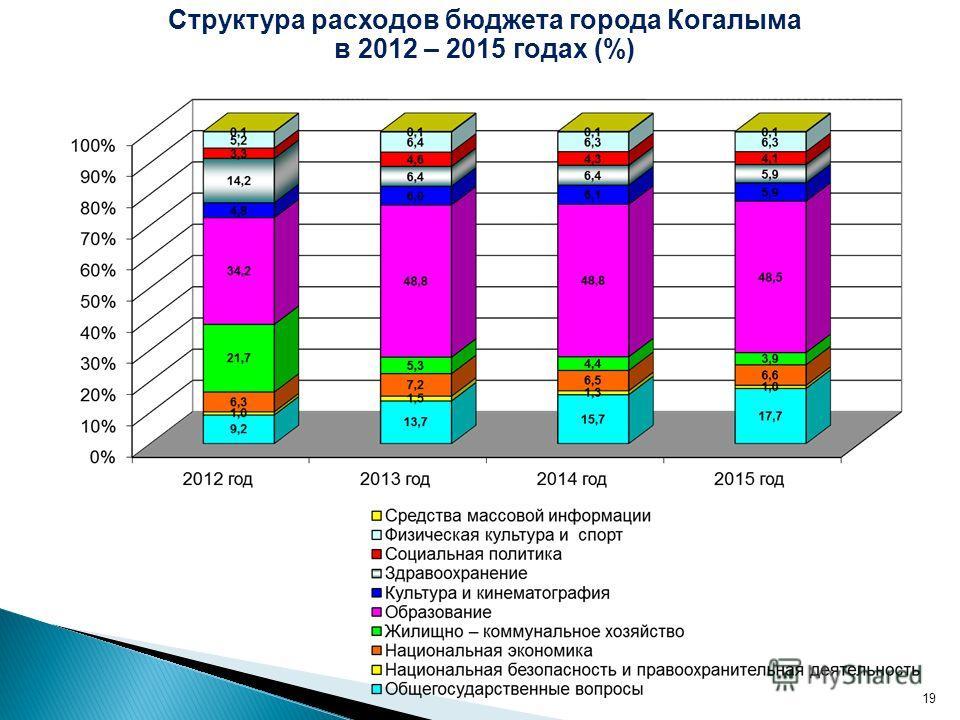 19 Структура расходов бюджета города Когалыма в 2012 – 2015 годах (%)