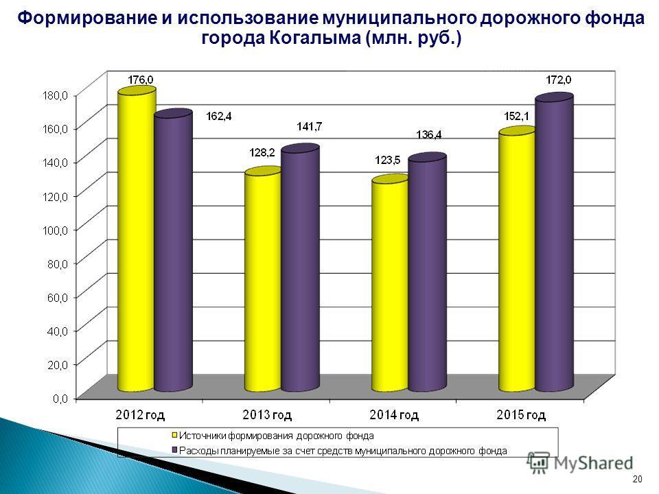 20 Формирование и использование муниципального дорожного фонда города Когалыма (млн. руб.)