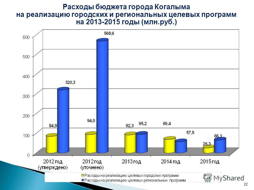22 Расходы бюджета города Когалыма на реализацию городских и региональных целевых программ на 2013-2015 годы (млн.руб.)