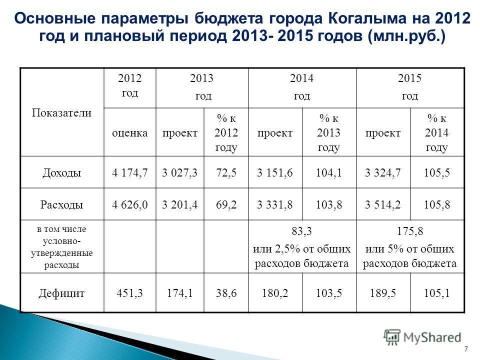 7 Показатели 2012 год 2013 год 2014 год 2015 год оценкапроект % к 2012 году проект % к 2013 году проект % к 2014 году Доходы4 174,73 027,372,53 151,6104,13 324,7105,5 Расходы4 626,03 201,469,23 331,8103,83 514,2105,8 в том числе условно- утвержденные