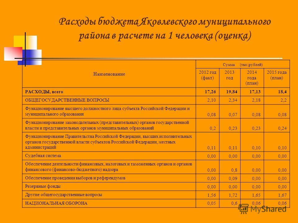 Наименование Сумма (тыс.рублей) 2012 год (факт) 2013 год 2014 года (план) 2015 года (план) РАСХОДЫ, всего17,2619,8417,1318,4 ОБЩЕГОСУДАРСТВЕННЫЕ ВОПРОСЫ2,102,342,182,2 Функционирование высшего должностного лица субъекта Российской Федерации и муницип