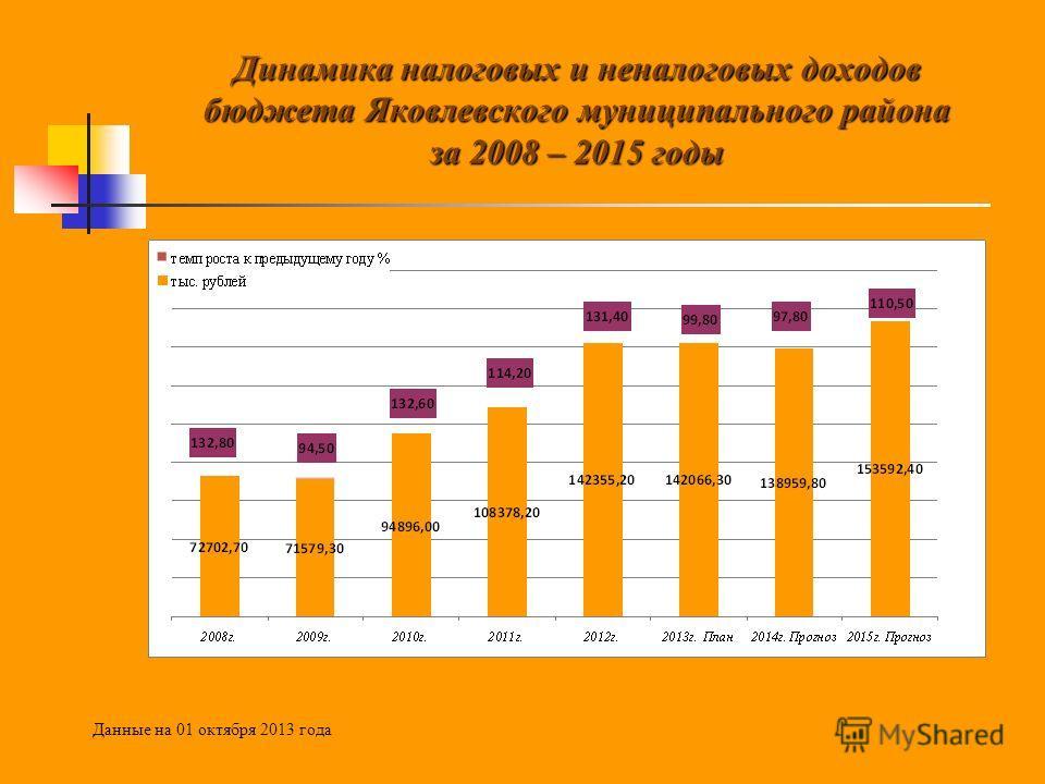 Динамика налоговых и неналоговых доходов бюджета Яковлевского муниципального района за 2008 – 2015 годы Данные на 01 октября 2013 года
