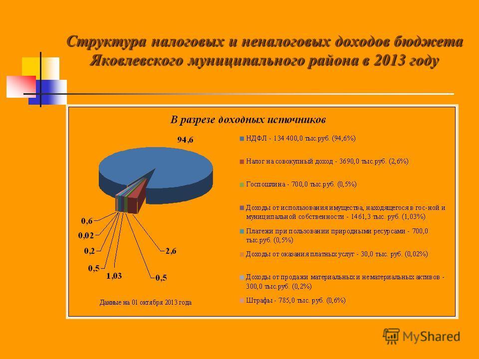 Структура налоговых и неналоговых доходов бюджета Яковлевского муниципального района в 2013 году