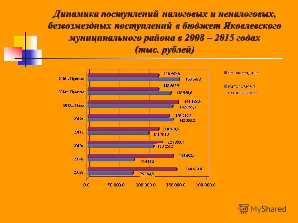 Динамика поступлений налоговых и неналоговых, безвозмездных поступлений в бюджет Яковлевского муниципального района в 2008 – 2015 годах (тыс. рублей)