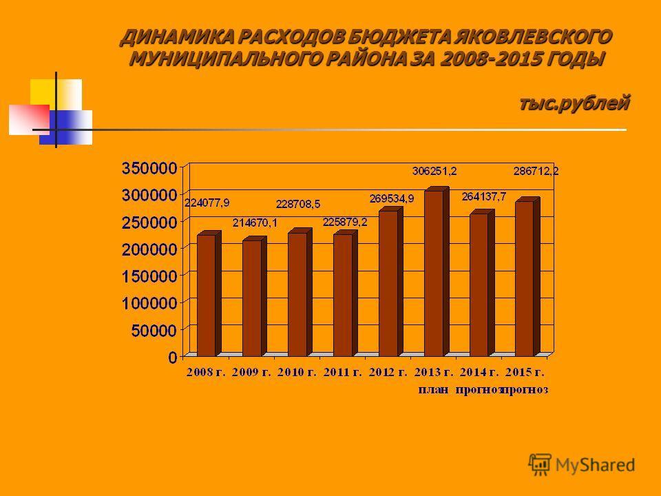 ДИНАМИКА РАСХОДОВ БЮДЖЕТА ЯКОВЛЕВСКОГО МУНИЦИПАЛЬНОГО РАЙОНА ЗА 2008-2015 ГОДЫ тыс.рублей