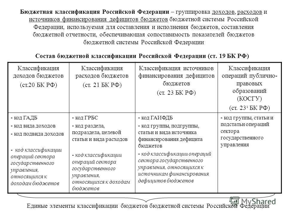 Бюджетная классификация Российской Федерации – группировка доходов, расходов и источников финансирования дефицитов бюджетов бюджетной системы Российской Федерации, используемая для составления и исполнения бюджетов, составления бюджетной отчетности,