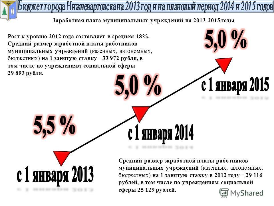 Рост к уровню 2012 года составляет в среднем 18%. Средний размер заработной платы работников муниципальных учреждений (казенных, автономных, бюджетных) на 1 занятую ставку - 33 972 рубля, в том числе по учреждениям социальной сферы 29 893 рубля. Сред