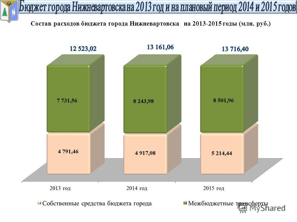Состав расходов бюджета города Нижневартовска на 2013-2015 годы (млн. руб.)