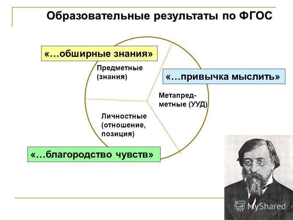 Образовательные результаты по ФГОС Предметные (знания) Метапред- метные (УУД) Личностные (отношение, позиция) «…обширные знания» «…привычка мыслить» «…благородство чувств»