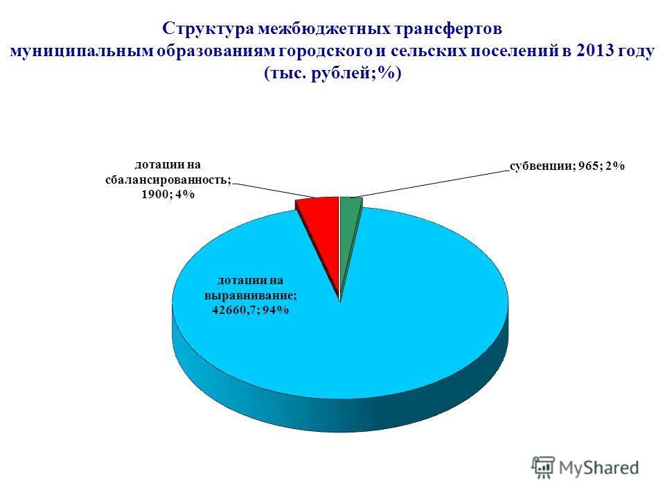 Структура межбюджетных трансфертов муниципальным образованиям городского и сельских поселений в 2013 году (тыс. рублей;%)