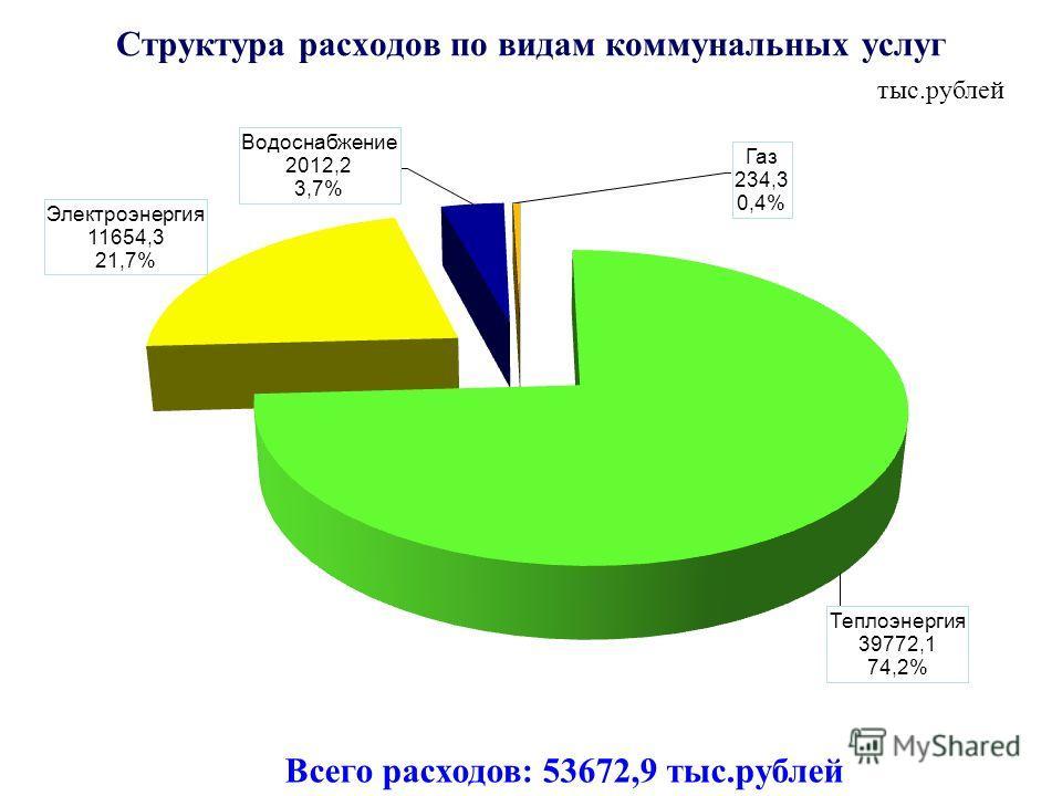 Структура расходов по видам коммунальных услуг тыс.рублей Всего расходов: 53672,9 тыс.рублей