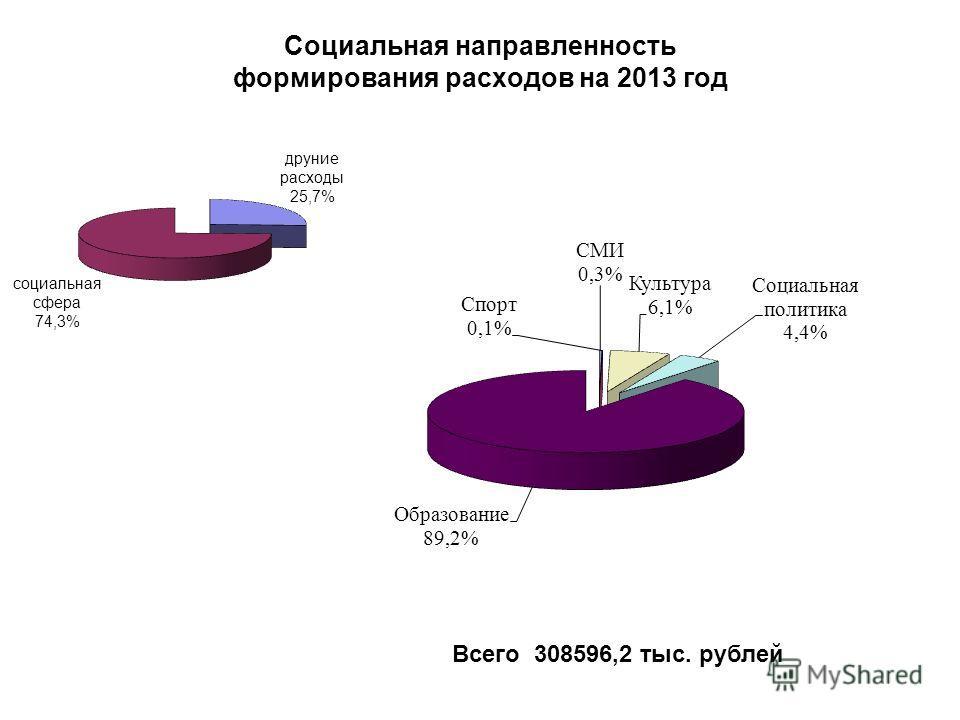 Социальная направленность формирования расходов на 2013 год Всего 308596,2 тыс. рублей