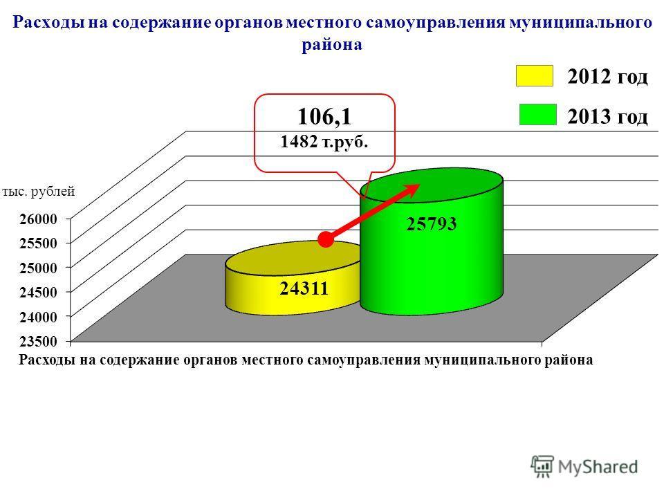 Расходы на содержание органов местного самоуправления муниципального района 2012 год 2013 год 106,1 1482 т.руб.