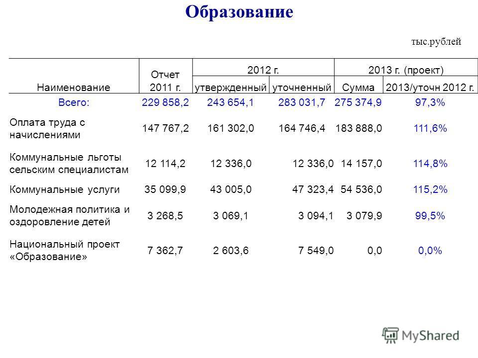 Образование тыс.рублей Наименование Отчет 2011 г. 2012 г.2013 г. (проект) утвержденныйуточненныйСумма2013/уточн 2012 г. Всего:229 858,2243 654,1283 031,7275 374,997,3% Оплата труда с начислениями 147 767,2161 302,0164 746,4183 888,0111,6% Коммунальны