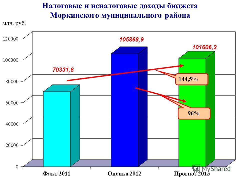 Налоговые и неналоговые доходы бюджета Моркинского муниципального района 144,5% 96% млн. руб.