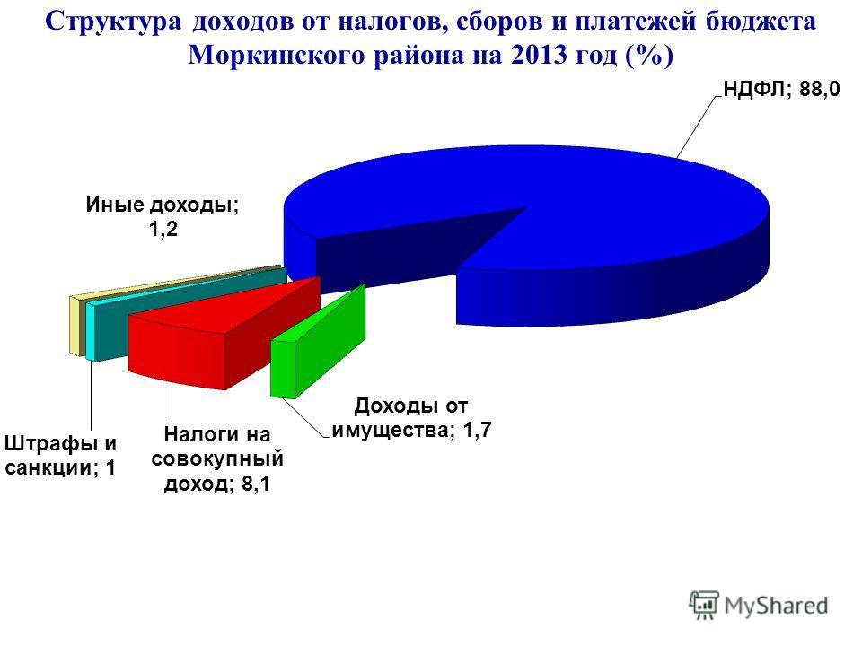 Структура доходов от налогов, сборов и платежей бюджета Моркинского района на 2013 год (%)
