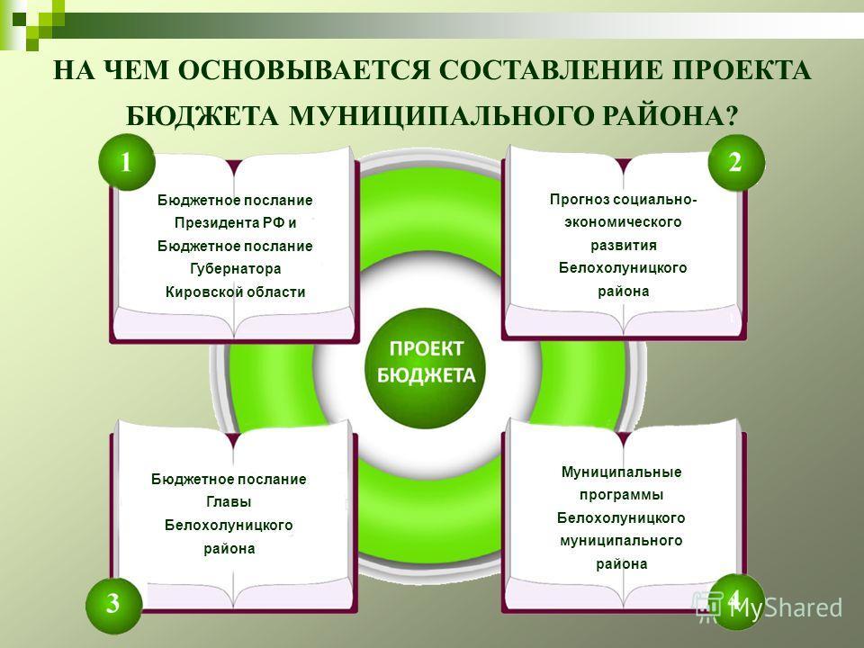 НА ЧЕМ ОСНОВЫВАЕТСЯ СОСТАВЛЕНИЕ ПРОЕКТА БЮДЖЕТА МУНИЦИПАЛЬНОГО РАЙОНА? Бюджетное послание Президента РФ и Бюджетное послание Губернатора Кировской области Бюджетное послание Главы Белохолуницкого района Муниципальные программы Белохолуницкого муницип