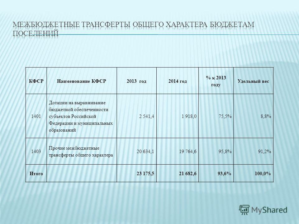 КФСРНаименование КФСР2013 год2014 год % к 2013 году Удельный вес 1401 Дотации на выравнивание бюджетной обеспеченности субъектов Российской Федерации и муниципальных образований 2 541,41 918,075,5%8,8% 1403 Прочие межбюджетные трансферты общего харак
