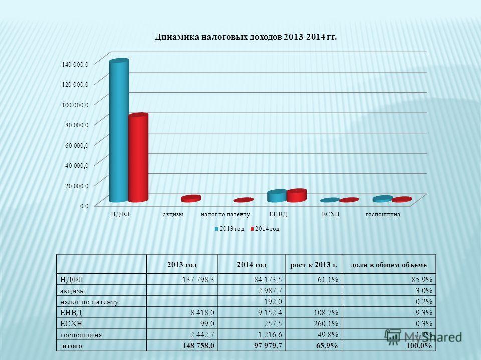 2013 год2014 годрост к 2013 г.доля в общем объеме НДФЛ137 798,384 173,561,1%85,9% акцизы 2 987,7 3,0% налог по патенту 192,0 0,2% ЕНВД8 418,09 152,4108,7%9,3% ЕСХН99,0257,5260,1%0,3% госпошлина2 442,71 216,649,8%1,2% итого148 758,097 979,765,9%100,0%