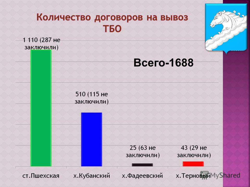 Всего-1688