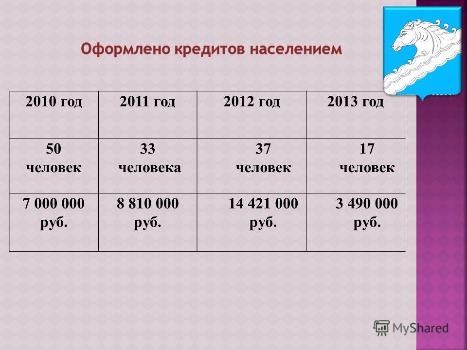 2010 год2011 год2012 год2013 год 50 человек 33 человека 37 человек 17 человек 7 000 000 руб. 8 810 000 руб. 14 421 000 руб. 3 490 000 руб.