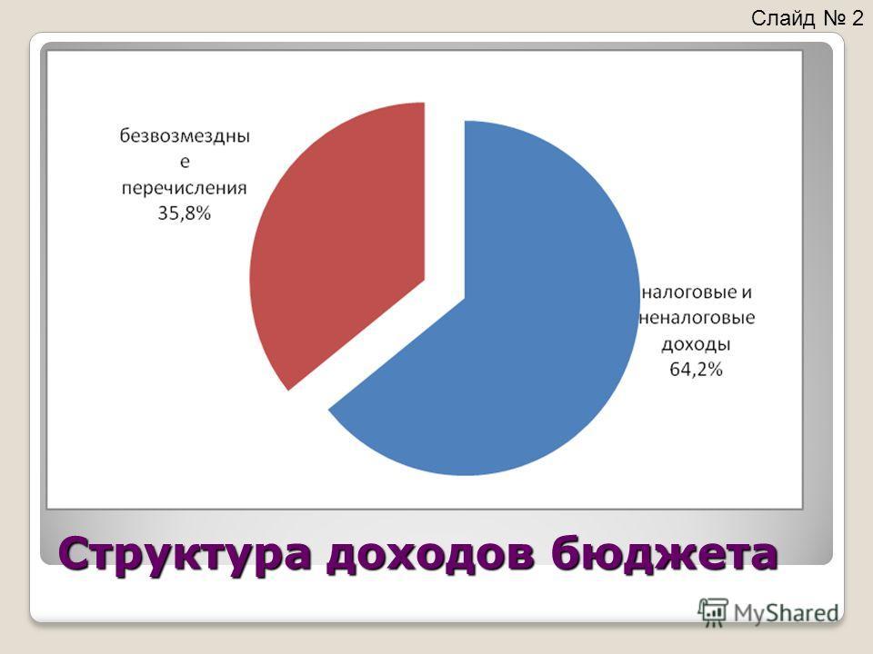 Структура доходов бюджета Слайд 2