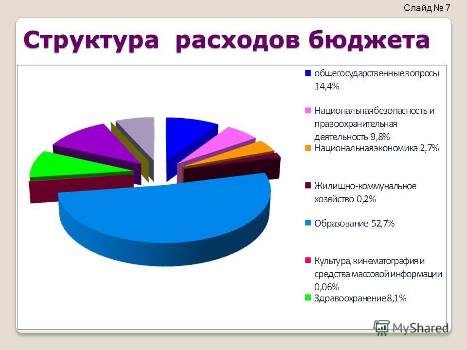Структура расходов бюджета Слайд 7