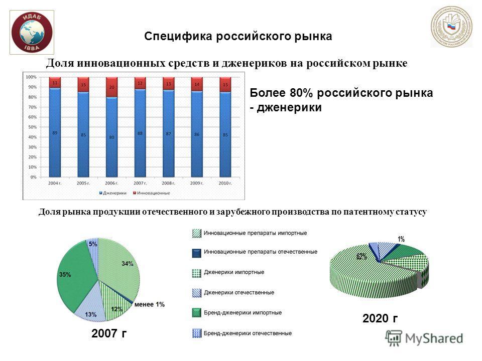 Доля инновационных средств и дженериков на российском рынке Доля рынка продукции отечественного и зарубежного производства по патентному статусу 2020 г 2007 г Специфика российского рынка Более 80% российского рынка - дженерики