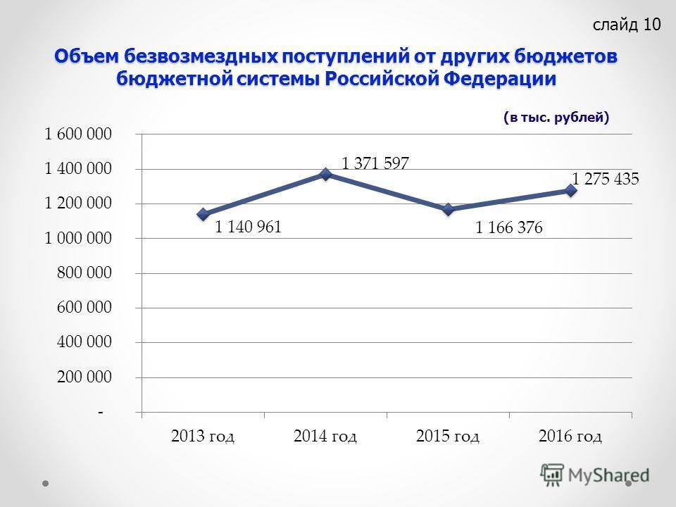 Объем безвозмездных поступлений от других бюджетов бюджетной системы Российской Федерации слайд 10 (в тыс. рублей)